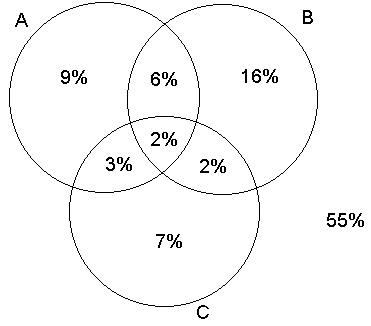 Probabilidade dos leitores de 3 jornais em primeiro lugar vamos colocar a informao de que 2 lem a b e c que ficar bem no meio do diagrma interseco dos trs conjuntos ccuart Choice Image