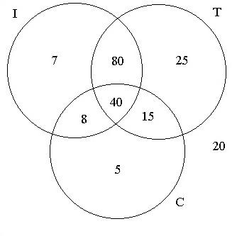 Alunos comportados tagarelas e inteligentes primeiramente desenhamos o diagrama com trs conjuntos se interceptando ccuart Gallery