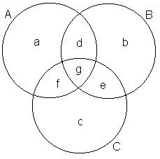 Frmula da unio de 3 conjuntos para chegar nessa frmula vamos fazer uma figura nela fiz trs conjuntos a b e c se intersectando mutuamente ccuart Gallery